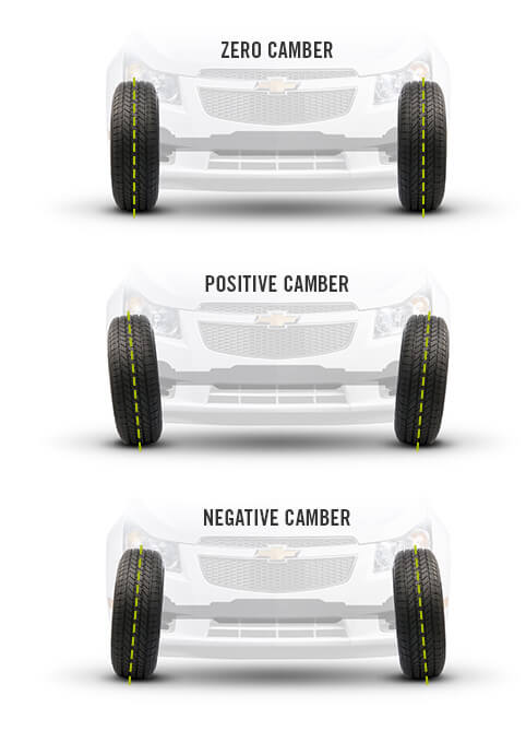 Properly aligned wheels, and positive and negative camber